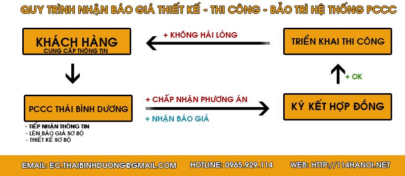 QUY TRINH NHAN BAO GIA copy
