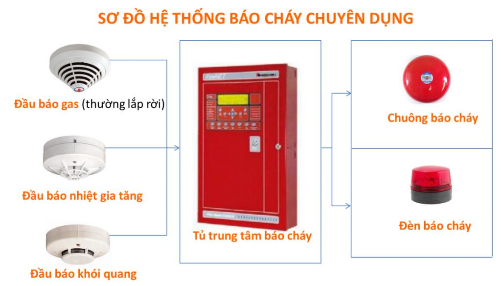 114hanoi-lap dat he thong bao chay tu dong1